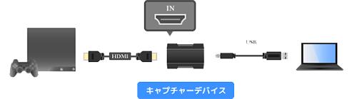 PCとPS4とキャプチャーボード